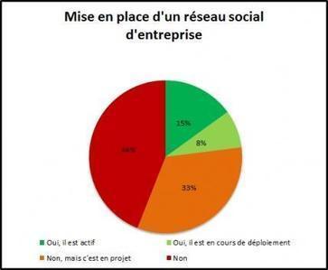 Réseaux sociaux internes : les entreprises françaises accusent un retard certain | Le Cercle Les Echos | Médias & réseaux sociaux | Scoop.it