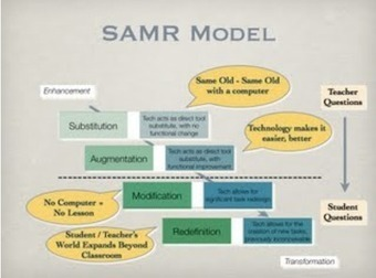A Wonderful SAMR Model Chart for Teachers ~ Educational Technology and Mobile Learning | St. Patrick's Professional Learning Network | Scoop.it