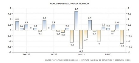 Mexico Industrial Production MoM | Actual Data | Forecasts | Calendar | geografia | Scoop.it