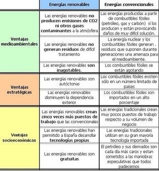 CONOCIMIENTO DEL MEDIO 6º C: 6 La energía a nuestro alrededor | Conocimiento del Medio 6º de Primaria | Scoop.it