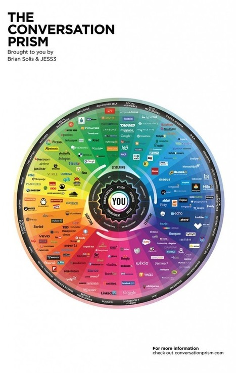 The Conversation Prism | The Network is the Learning | Scoop.it