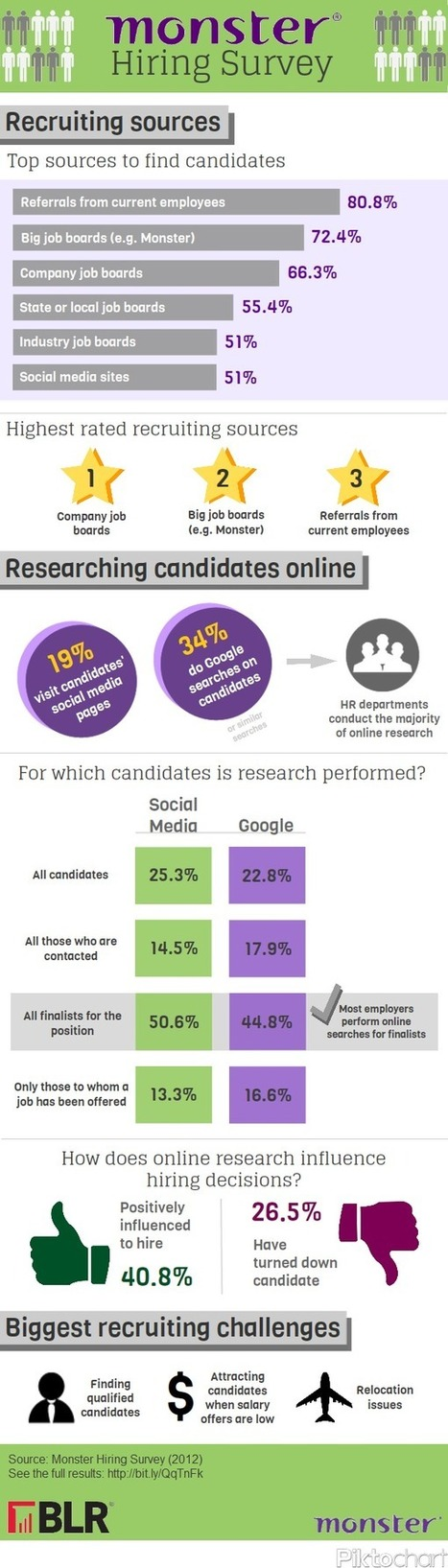 Recruiting Survey   Talented HR   Scoop.it