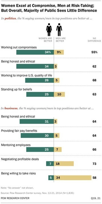 Women and Leadership - Pew Research Center's Social and Demographic Trends | Business Development for the Entrepreneurs | Scoop.it