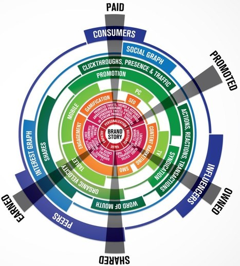 New Infographic: The Brandsphere by Brian Solis and JESS3 | Brian Solis | Social Media Content Curation | Scoop.it