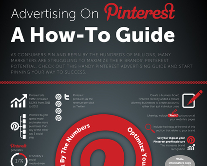Advertising On Pinterest – A How-To Guide | Prestige Marketing | Top Marketing Posts | Scoop.it