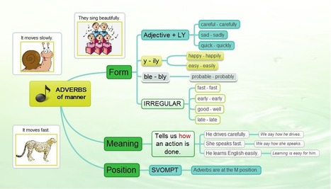 ENGAMES » Blog Archive » Adverbs – elementary | teaching english | Scoop.it