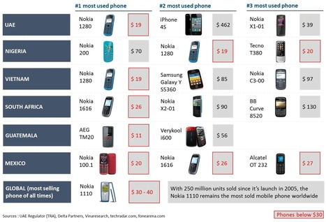 The $30 smartphone: the true inflection point? | Delta Partners TMD Blog | Mobile & Technology | Scoop.it