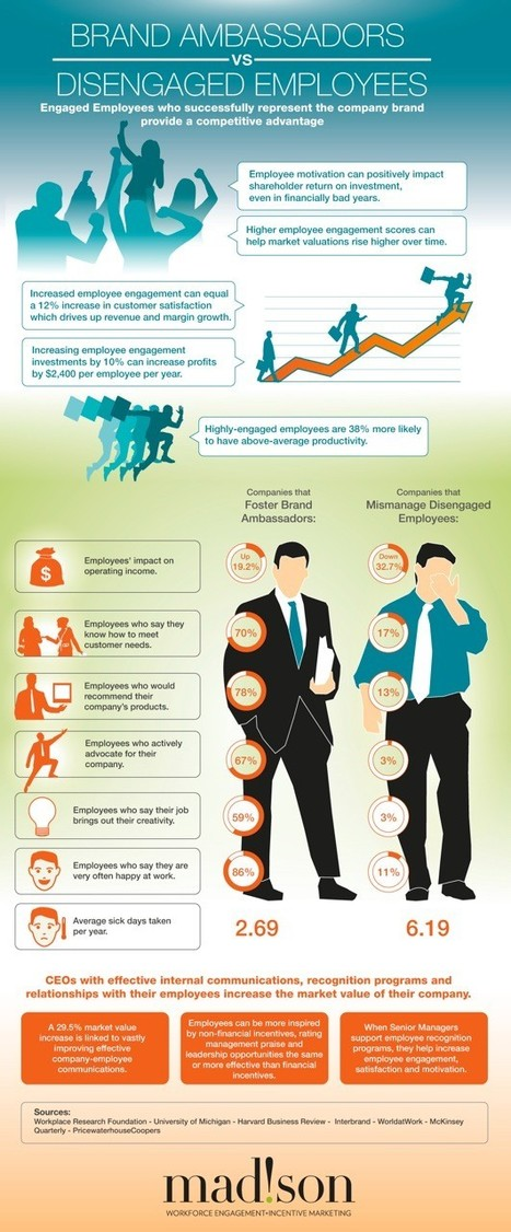 Brand Ambassadors vs Disengaged Employees Infographic | From Purpose to Engagement | Scoop.it