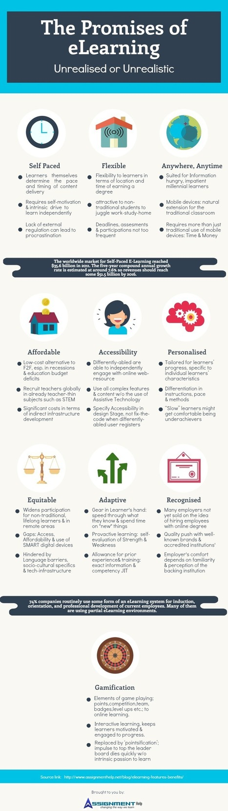 10 Promises of eLearning: Unrealized or Unrealistic ? | Educational Technology News | Scoop.it