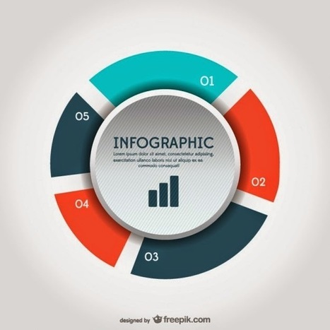 Guía didáctica para la realización de infografías en el aula | Lengua y didáctica | Scoop.it