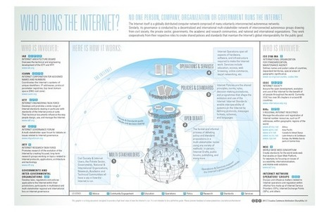 Breaking the US government's hold on the internet won't be easy | Digital rights | Scoop.it