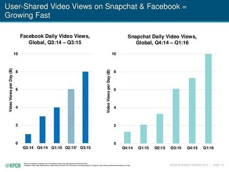 Meeker report: how social networks are leveraging images | Pinterest | Scoop.it