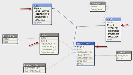 Link Table in QlikView | Eye on Qlik | Scoop.it
