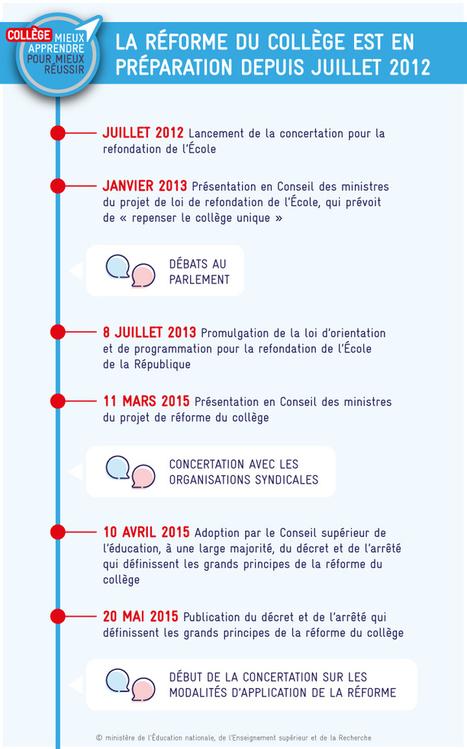 Collège 2016 : chronologie de la réforme | TICE et éducation en Corse | Scoop.it