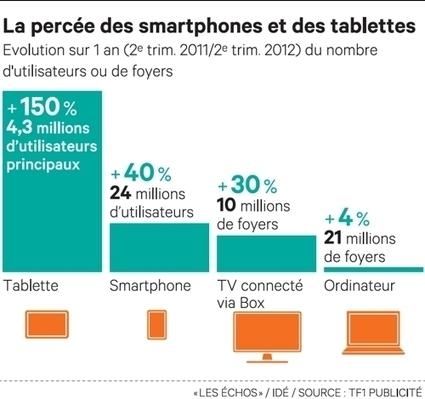Les écrans numériques changent la donne publicitaire | TV connected | Scoop.it