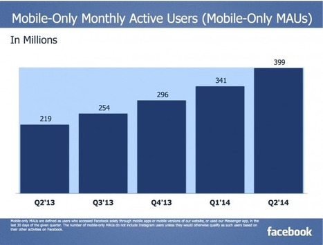 Facebook now has 399 million users who login only from mobile devices | Mobile Development | Scoop.it