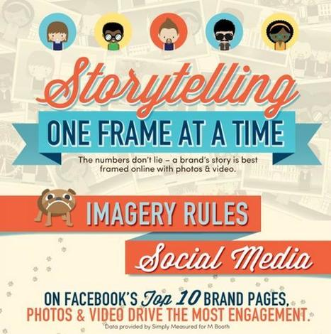 Storytelling: One Frame at a Time | Best Infographics on the Planet | World's Best Infographics | Scoop.it