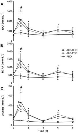 Alcohol Ingestion Impairs Maximal Post-Exercise Rates of Myofibrillar Protein Synthesis following a Single Bout of Concurrent Training | Sports Nutrition | Scoop.it
