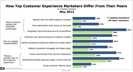How Top Customer Experience Marketers Differ From Their Peers - MarketingCharts   Excellent Customer Experience   Scoop.it