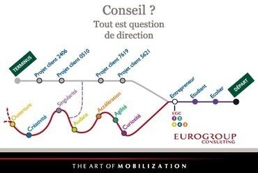 EUROGROUP CONSULTING - cabinet de conseil en stratégie et organisation   Eurogroup Consulting AMPS   Scoop.it