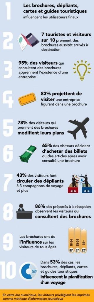 Le papier demeure roi pour les touristes | Etourisme - ANT | Scoop.it
