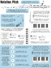 Music Theory for Musicians and Normal People   technologies   Scoop.it