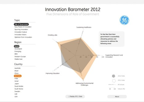 Le baromètre mondial de l'innovation [appli] | Journalisme graphique | Scoop.it