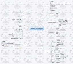 Two MindMaps - Stepping up to big data with R and Python - Data Community DC | HDInsight | Scoop.it