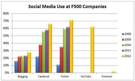 Social Media Use Surging at Large Companies | The Social Media Learning Lab | Scoop.it