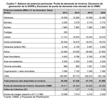CNMC critica a Industria | EnergyNews.es | El autoconsumo es el futuro energético | Scoop.it