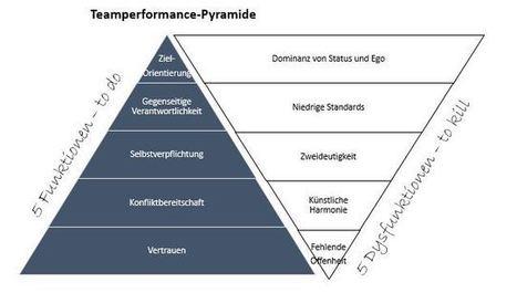 5 Dysfunktionen eines Teams | Teamworks GmbH | Das kreative Wir | Scoop.it