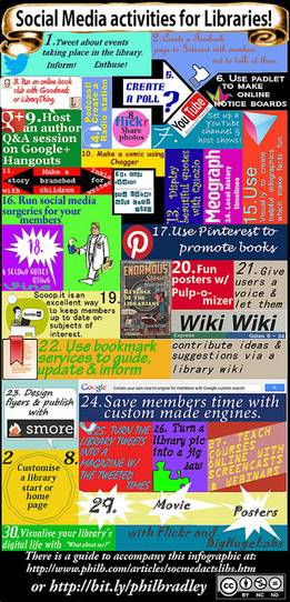 Social media activities for libraries, Infographic by Phil Bradley | The Information Professional | Scoop.it