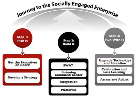 The Three Essential Steps to a Socially Engaged Enterprise | Social media culture | Scoop.it
