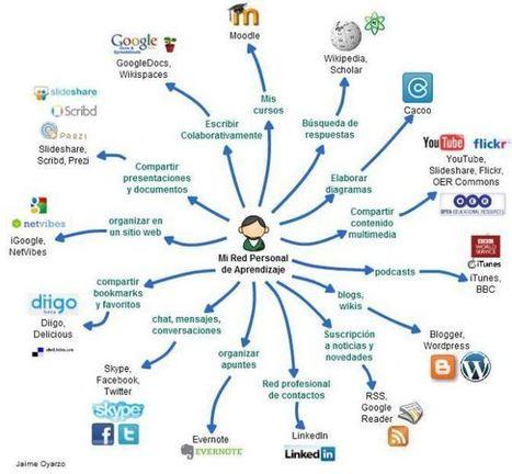 Educación tecnológica: Actividades y herramientas para implementar un PLE Docente | APRENDIZAJE | Scoop.it