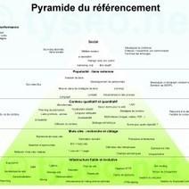 La pyramide du référencement naturel | Visual.ly | dciseo.com French scoops | Scoop.it