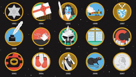 Every Oscar Best Picture Winner Ever, In Icon Form. Can You Guess Them All? | MEST 1 Media Studies wider reading | Scoop.it