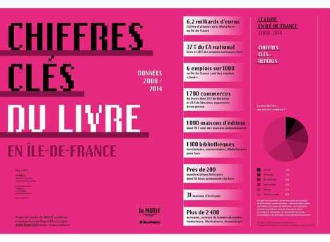 Chiffres-clés du Livre en Ile-de-France   à livres ouverts - veille AddnB   Scoop.it
