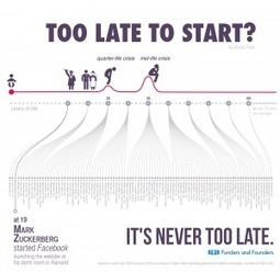 Too Late To Start? Quarter Life Crisis and Late Bloomers | CustDev: Customer Development, Startups, Metrics, Business Models | Scoop.it