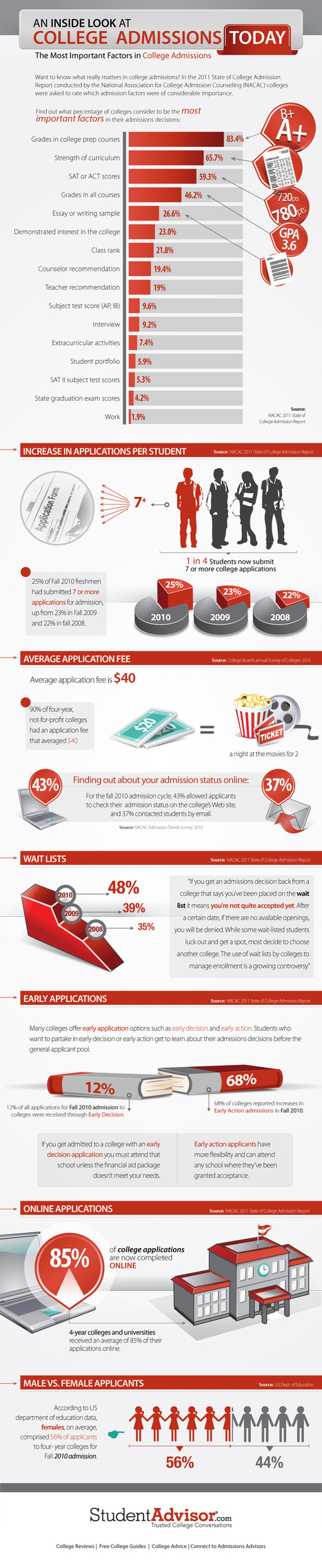 College Admissions Infographic | Navigating through Senior Year | Scoop.it