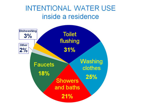 Indoor Water Use | Teaching Technology in the Classroom: Sustainability and water conservation | Scoop.it