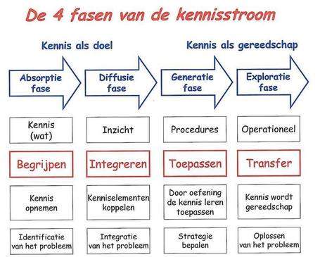 Sociaal Constructivisme | Master Learning and Innovation Stenden | Scoop.it