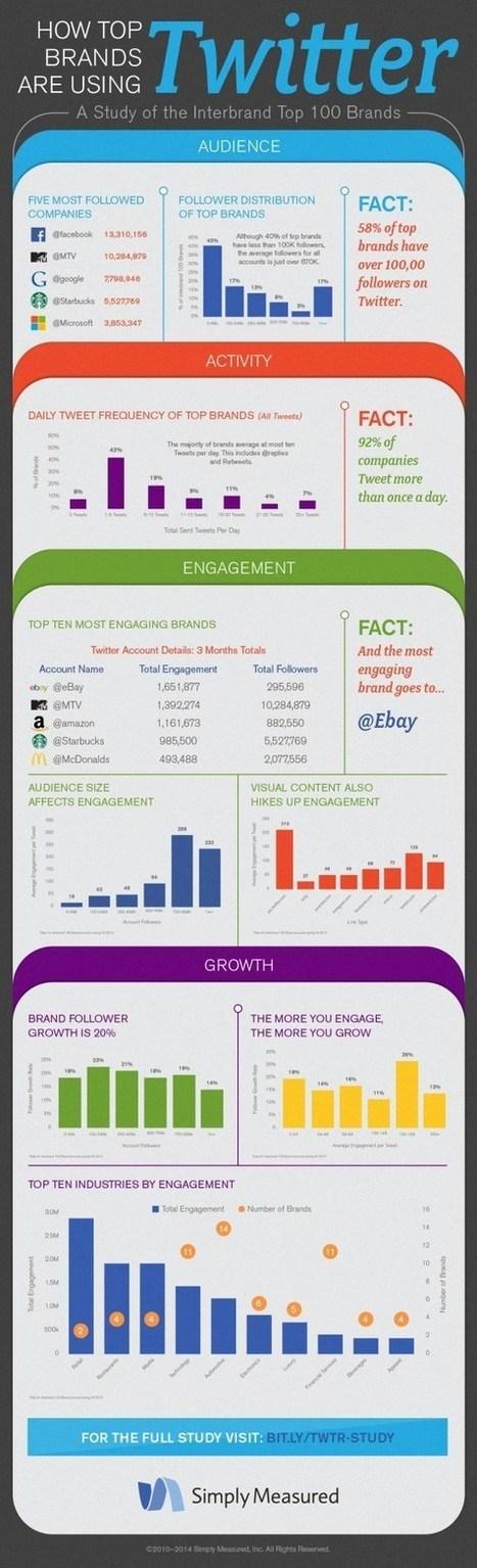 Infographie : Comment les marques populaires utilisent twitter ? | Médias et réseaux sociaux | Scoop.it