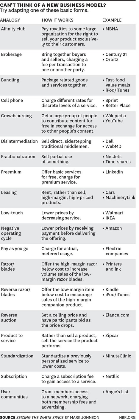 A cheat sheet of 19 different types of business models | Game-Changer | Game-Changer | Scoop.it