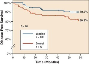 Emerging Vaccines Take Aim at Preventing Recurrent Breast Cancer   cure for breast cancer   Scoop.it