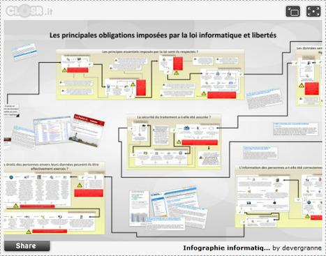 Infographie informatique et libertés | Time to Learn | Scoop.it