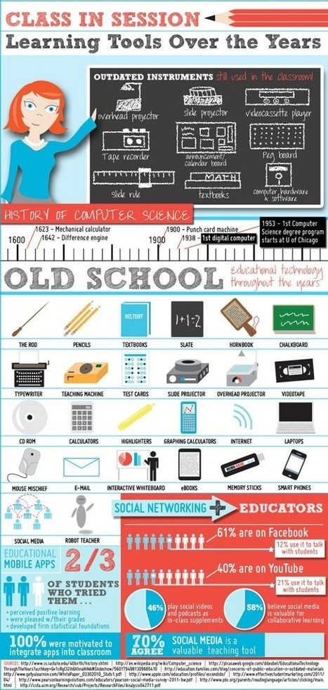 The History Of Learning Tools [Infographic] | Create: 2.0 Tools... and ESL | Scoop.it