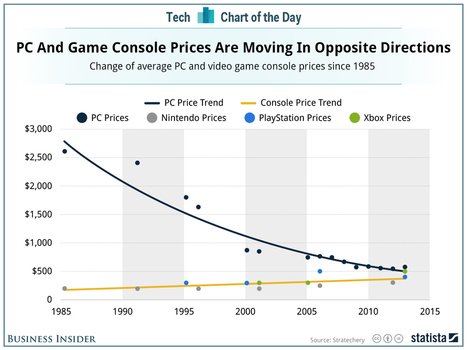 Weird Point About The Video Gaming Console Market | cross pond high tech | Scoop.it