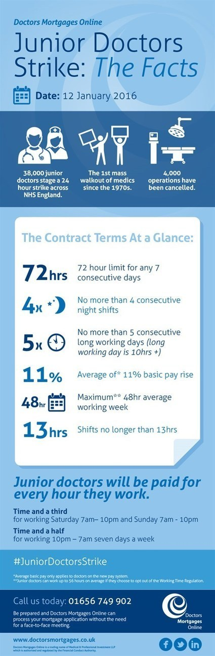 Doctors Mortgages Online | Junior Doctors Strike: At a glance | Dedicated to addressing the issues doctors face when applying for a mortgage, DMO's new blog! | Scoop.it