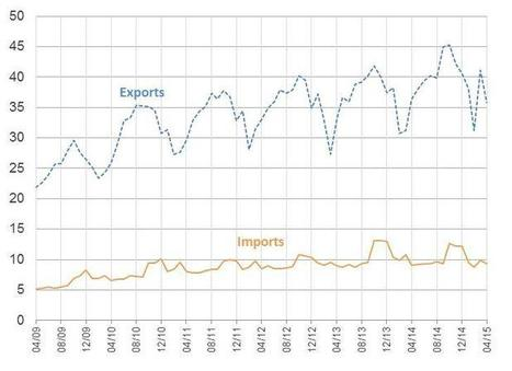 U.S. International Trade in Goods and Services: Foreign Trade Data | International Trade | Scoop.it