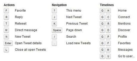 22 raccourcis clavier et autres astuces pour le #NouveauTwitter | Time to Learn | Scoop.it